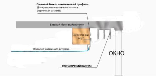 skrytye_shtory_v_natyazhnom_potolke_04